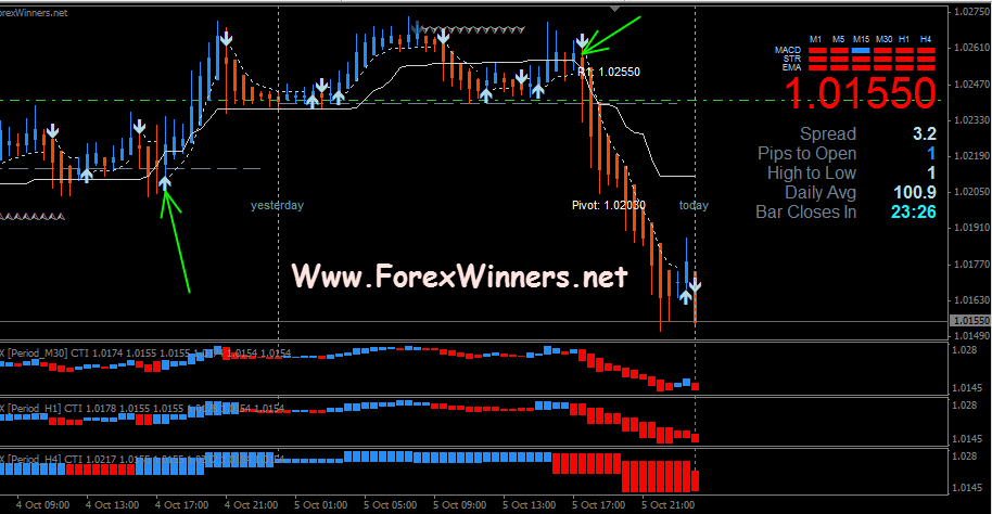 Best short term trading system