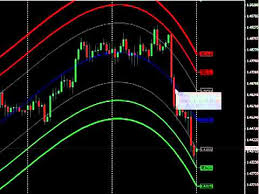 center of gravity forex trading strategy
