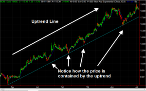 Download Trend Line Indicator for Free