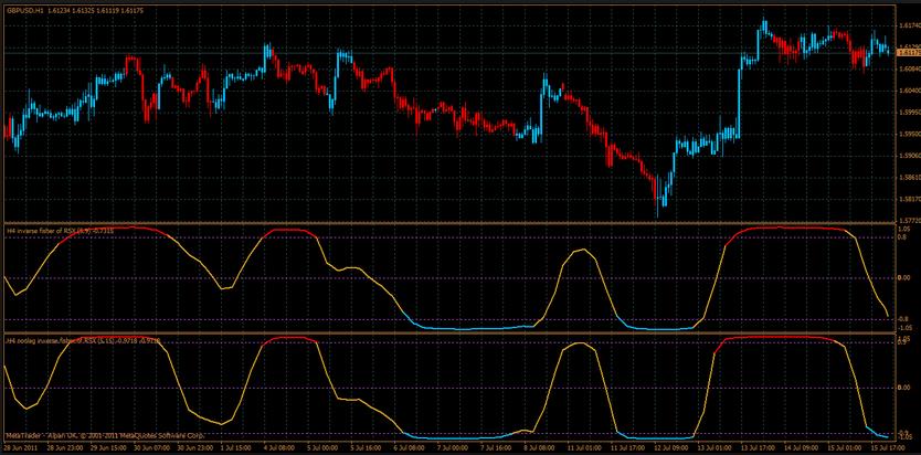 Forex.tsd advanced elite indicator pack